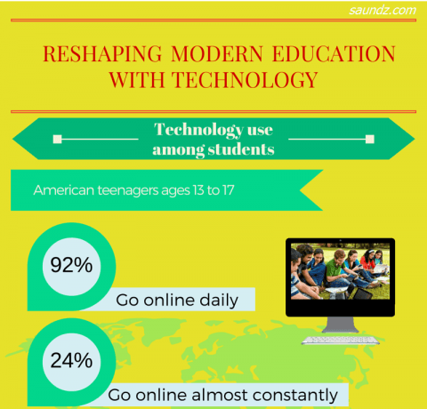 Reshaping Modern Education with Technology Infographic