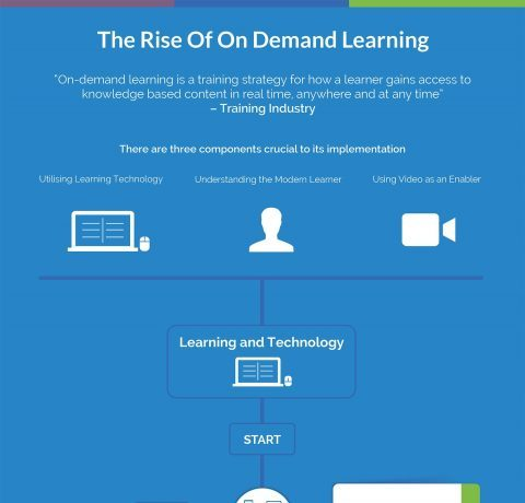 The Rise Of On Demand Learning Infographic