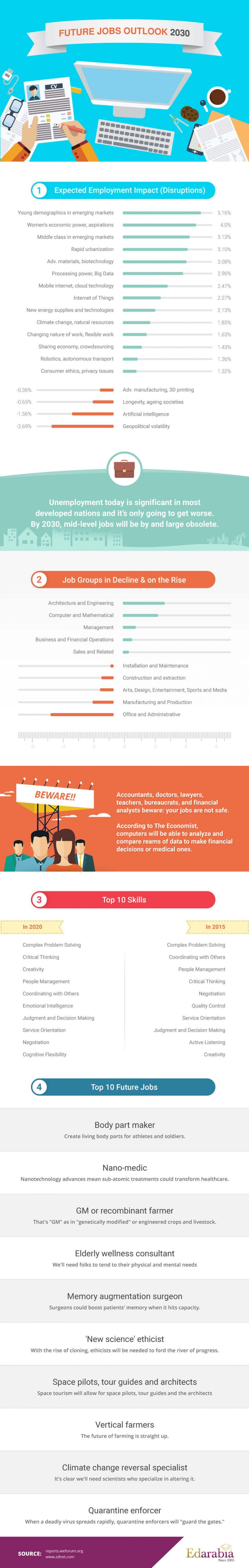 Top 10 Future Jobs by 2030 Infographic