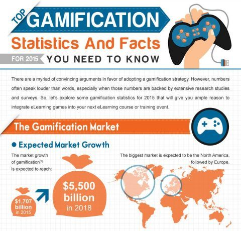 The Top Gamification Stats and Facts For 2015 Infographic