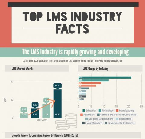 Top LMS Industry Facts of 2016 Infographic
