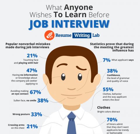 Best Job Interview Checklist Infographic