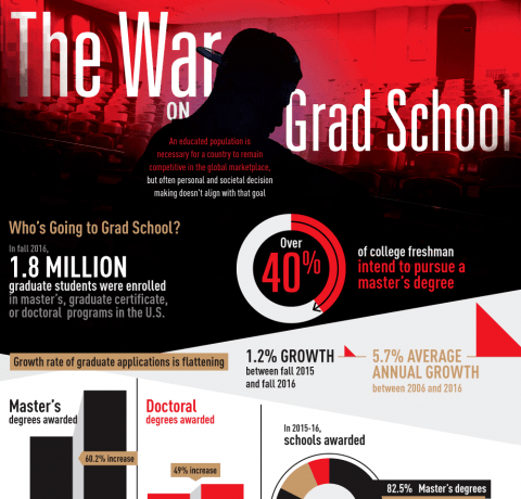 The War On Grad School Infographic