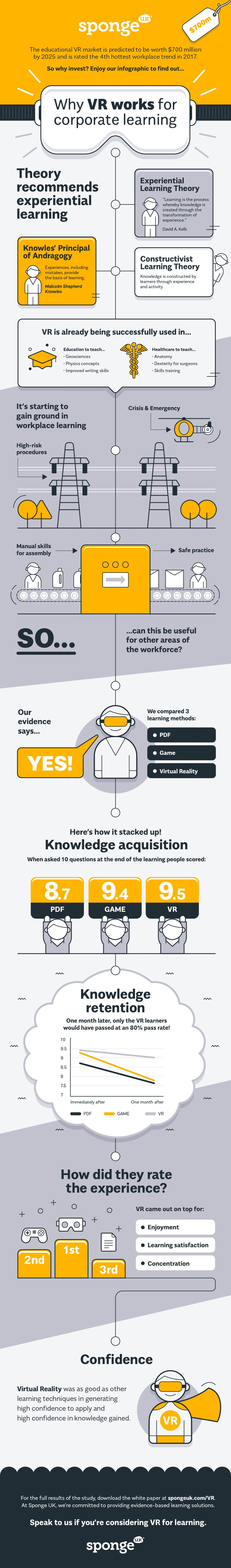 Why Virtual Reality Works for Corporate Learning Infographic