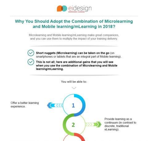 Combination Of Microlearning And Mobile Learning/mLearning Infographic