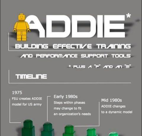 The ADDIE Model - Generic Process Used by Instructional Designers Infographic